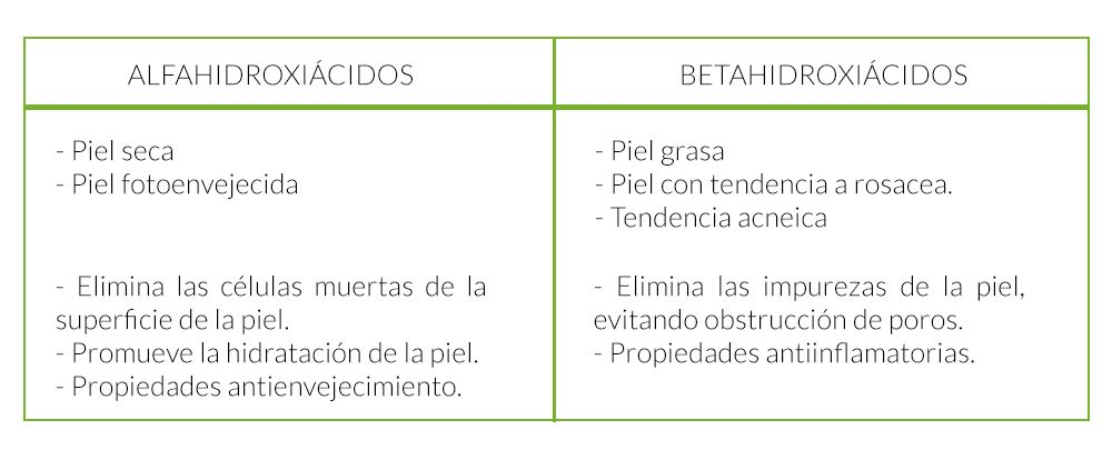 FarmaciaPerezVazquez_TABLA_AHA_BHA